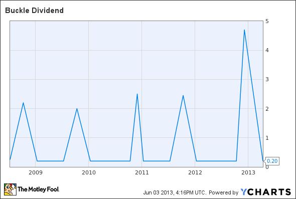 BKE Dividend Chart