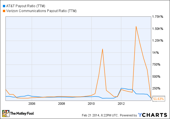 T Payout Ratio (TTM) Chart