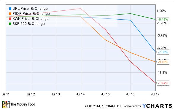 UPL Chart