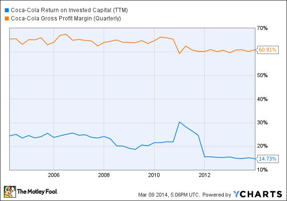 KO Return on Invested Capital (TTM) Chart