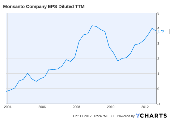 MON EPS Diluted TTM Chart