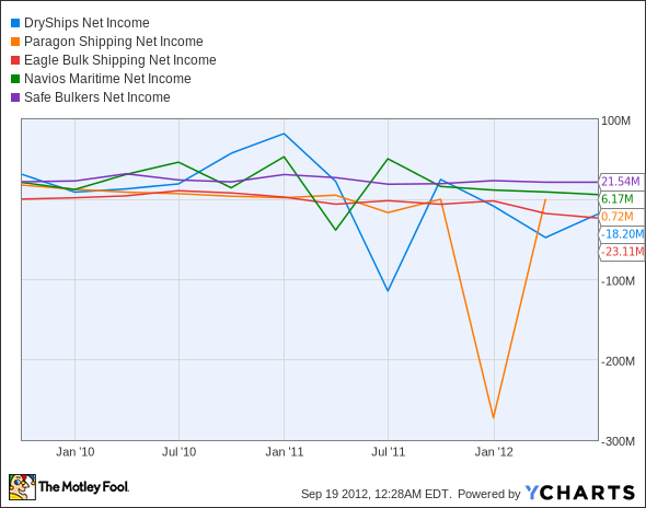 DRYS Net Income Chart