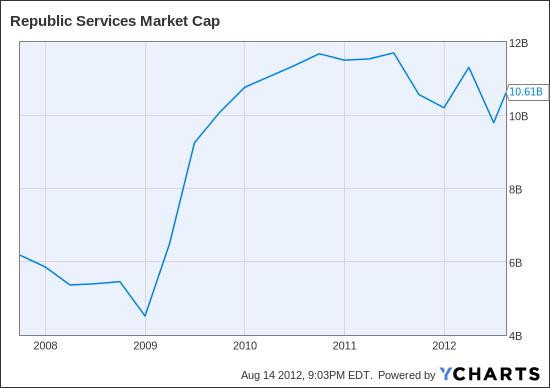 RSG Market Cap Chart