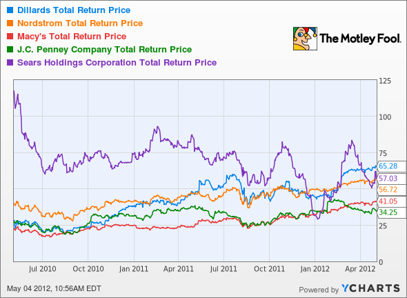 DDS Total Return Price Chart