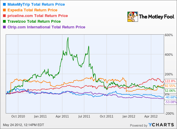 MMYT Total Return Price Chart