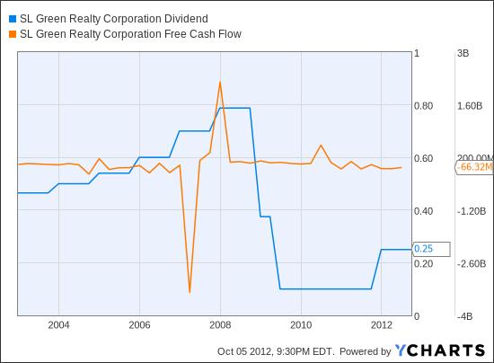 SLG Dividend Chart