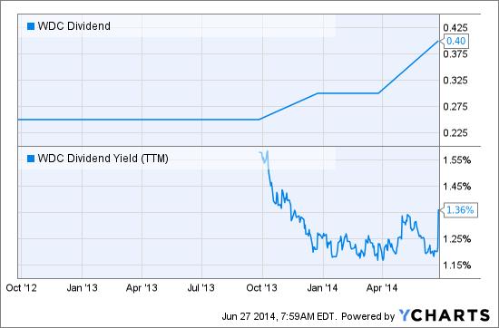 WDC Dividend Chart
