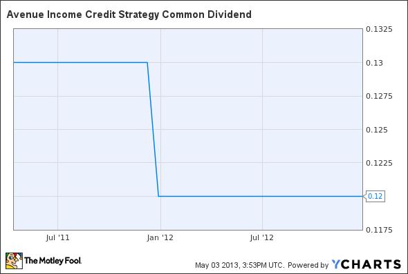 ACP Dividend Chart