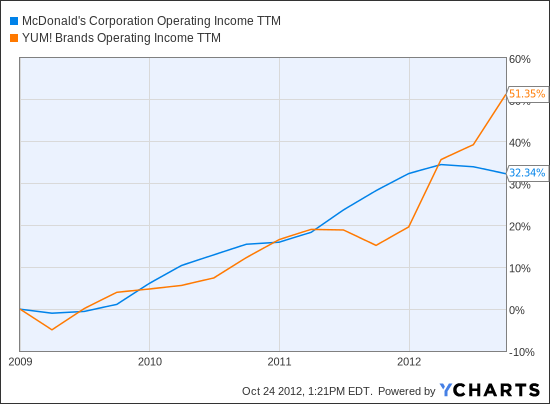 MCD Operating Income TTM Chart
