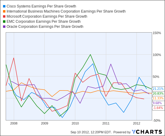 CSCO Earnings Per Share Growth Chart