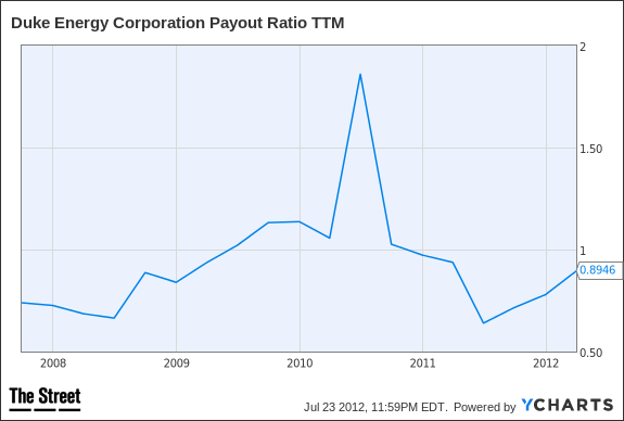 DUK Payout Ratio TTM Chart
