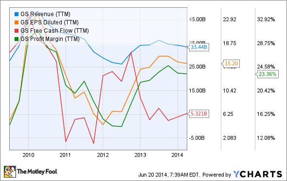 GS Revenue (TTM) Chart