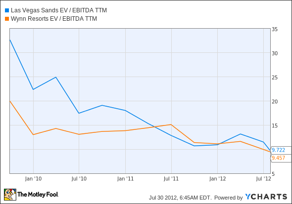 LVS EV / EBITDA TTM Chart