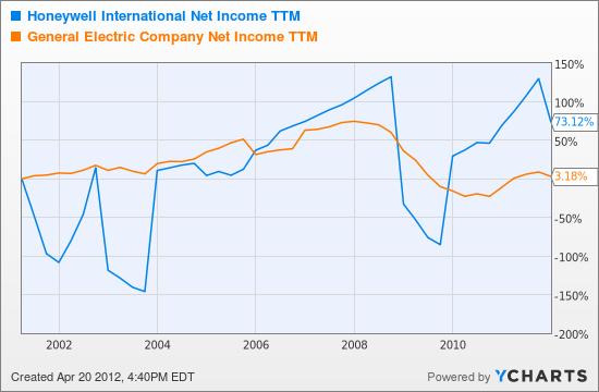 HON Net Income TTM Chart