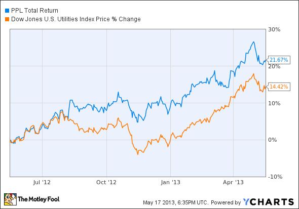 PPL Total Return Price Chart