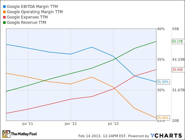 GOOG EBITDA Margin TTM Chart