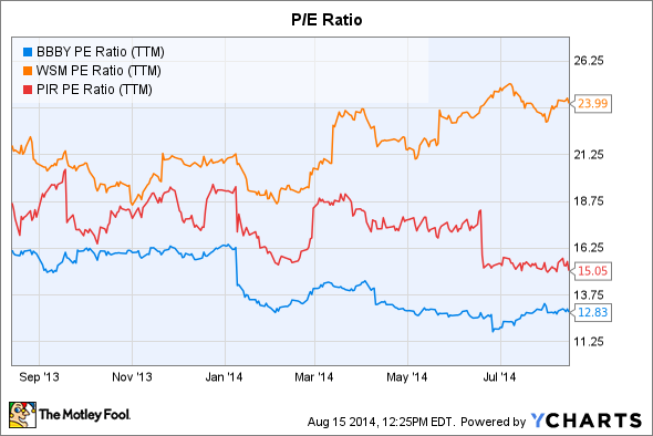 BBBY PE Ratio (TTM) Chart
