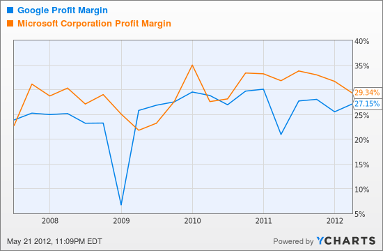 GOOG Profit Margin Chart