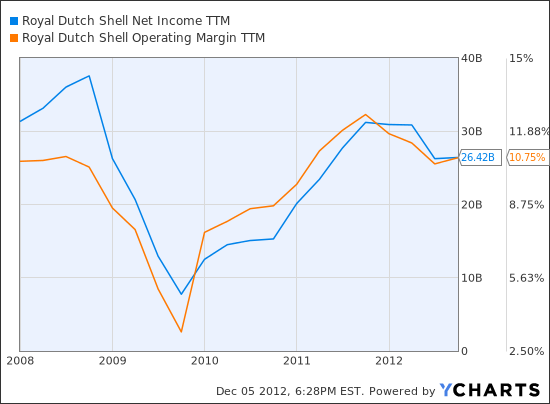 RDS.B Net Income TTM Chart