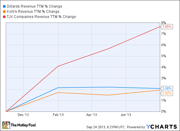 DDS Revenue TTM Chart