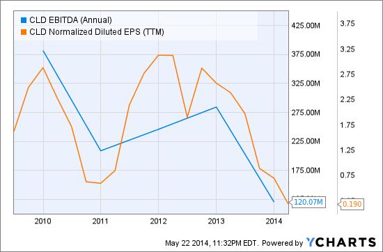 CLD EBITDA (Annual) Chart