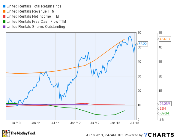 URI Total Return Price Chart