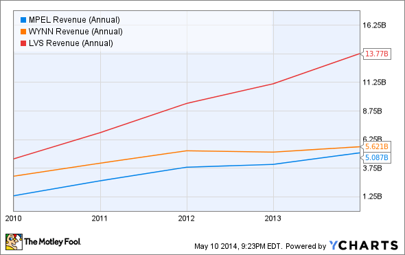 MPEL Revenue (Annual) Chart