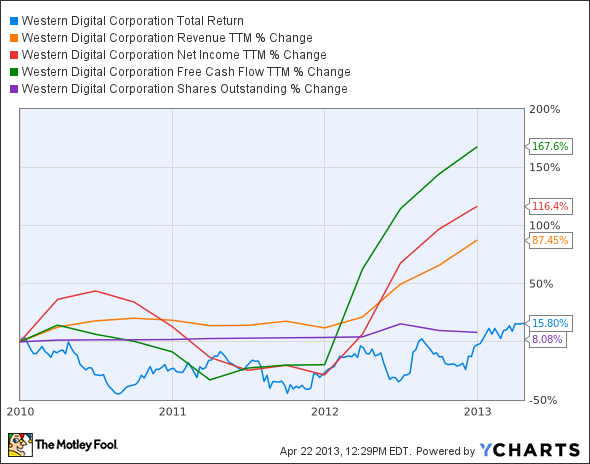 WDC Total Return Price Chart