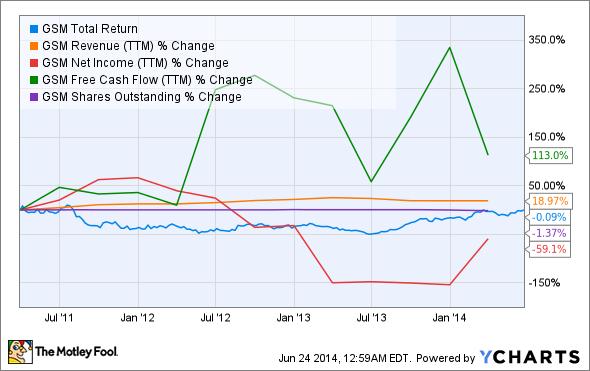 GSM Total Return Price Chart