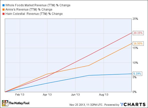WFM Revenue (TTM) Chart
