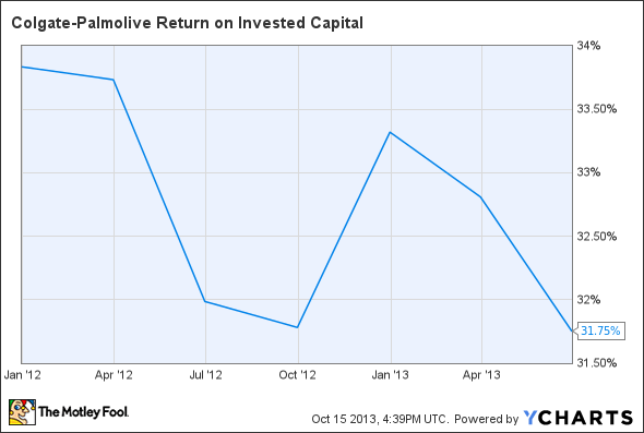 CL Return on Invested Capital Chart