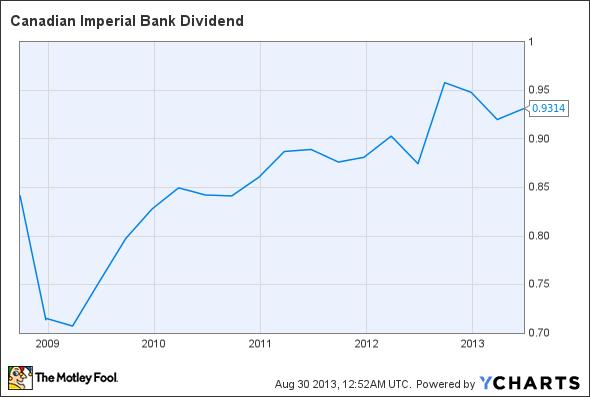 CM Dividend Chart