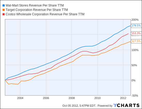 WMT Revenue Per Share TTM Chart
