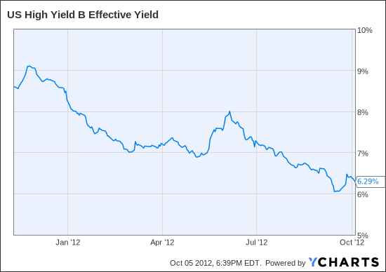 US High Yield B Effective Yield Chart