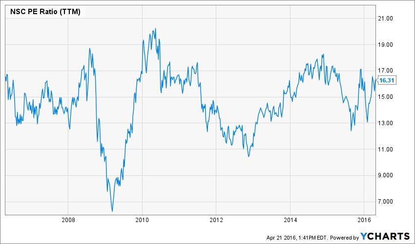 NSC PE Ratio (TTM) Chart