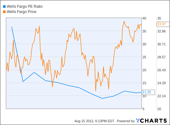 WFC PE Ratio Chart