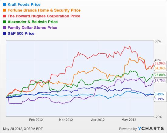KFT Chart