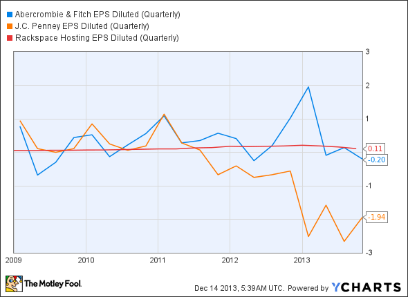 ANF EPS Diluted (Quarterly) Chart
