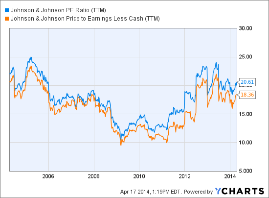 JNJ PE Ratio (TTM) Chart