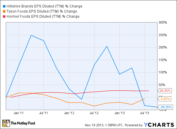 HSH EPS Diluted (TTM) Chart