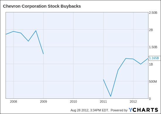 CVX Stock Buybacks Chart