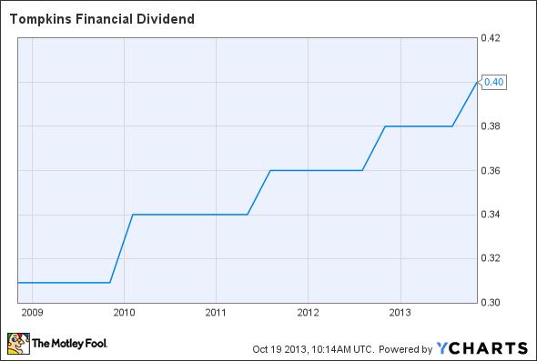 TMP Dividend Chart