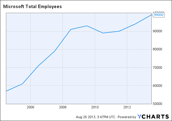 MSFT Total Employees Chart