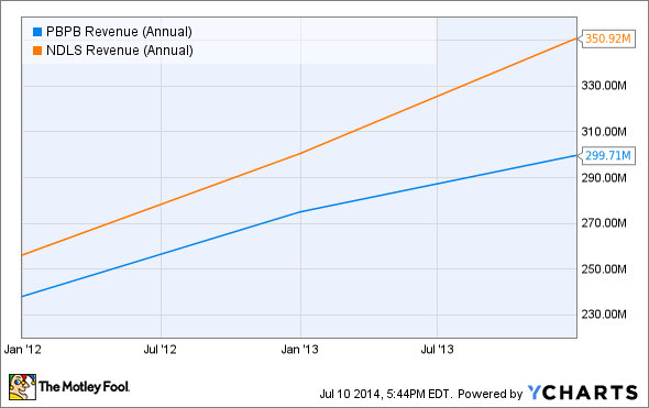 PBPB Revenue (Annual) Chart