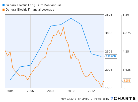 GE Long Term Debt Annual Chart