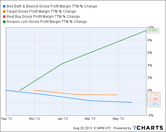 BBBY Gross Profit Margin TTM Chart
