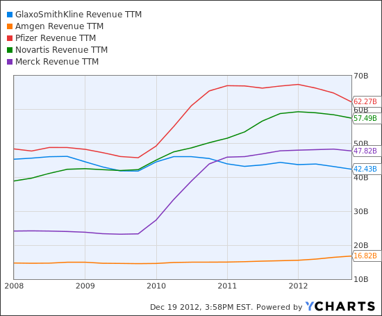 GSK Revenue TTM Chart