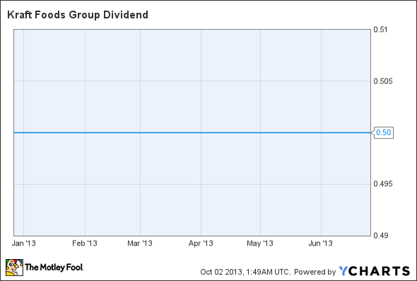 KRFT Dividend Chart