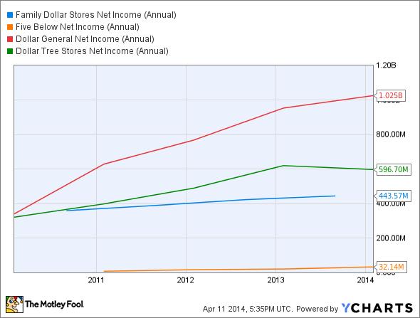 FDO Net Income (Annual) Chart