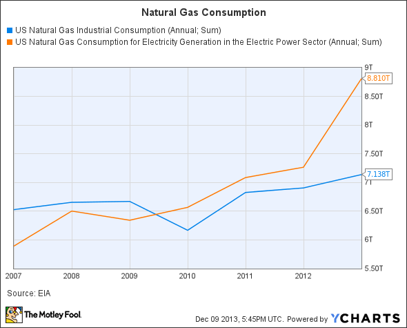 US Natural Gas Industrial Consumption Chart